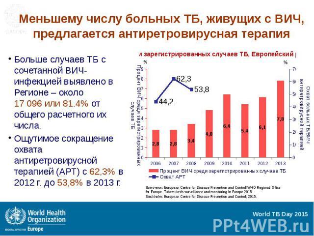 Меньшему числу больных ТБ, живущих с ВИЧ, предлагается антиретровирусная терапия Больше случаев ТБ с сочетанной ВИЧ-инфекцией выявлено в Регионе – около 17 096 или 81.4% от общего расчетного их числа. Ощутимое сокращение охвата антиретровирусной тер…