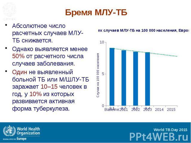 Бремя МЛУ-ТБ Абсолютное число расчетных случаев МЛУ-ТБ снижается. Однако выявляется менее 50% от расчетного числа случаев заболевания. Один не выявленный больной ТБ или М/ШЛУ-ТБ заражает 10–15 человек в год, у 10% из которых развивается активная фор…