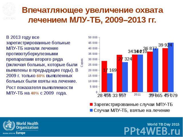 Впечатляющее увеличение охвата лечением МЛУ-ТБ, 2009–2013 гг. В 2013 году все зарегистрированные больные МЛУ-ТБ начали лечение противотуберкулезными препаратами второго ряда (включая больных, которые были выявлены в предыдущие годы). В 2009 г. тольк…