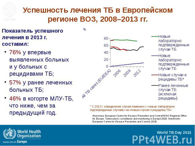 Успешность лечения ТБ в Европейском регионе ВОЗ, 2008–2013 гг. Показатель успешного лечения в 2013 г. составил: 76% у впервые выявленных больных и у больных с рецидивами ТБ; 57% у ранее леченных больных ТБ; 46% в когорте МЛУ-ТБ, что ниже, чем за пре…