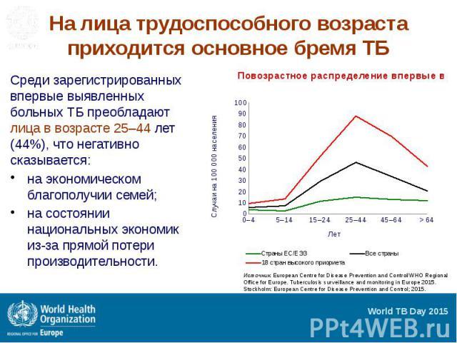 На лица трудоспособного возраста приходится основное бремя ТБ Среди зарегистрированных впервые выявленных больных ТБ преобладают лица в возрасте 25–44 лет (44%), что негативно сказывается: на экономическом благополучии семей; на состоянии национальн…