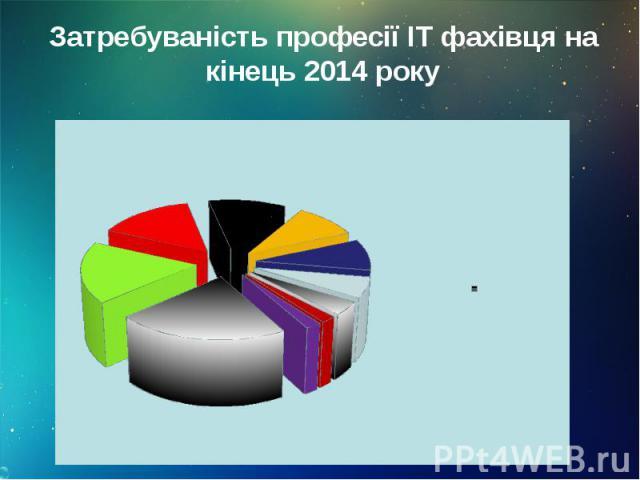 Затребуваність професії IT фахівця на кінець 2014 року Затребуваність професії IT фахівця на кінець 2014 року