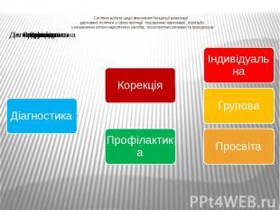 Система роботи щодо виконання Концепції реалізації державної політики у сфері пр