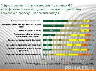 Згідно з результатами опитування* в країнах ЄС найефективнішими методами зниженн