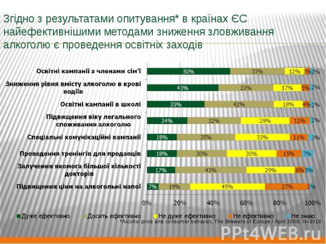 Згідно з результатами опитування* в країнах ЄС найефективнішими методами зниження зловживання алкоголю є проведення освітніх заходів