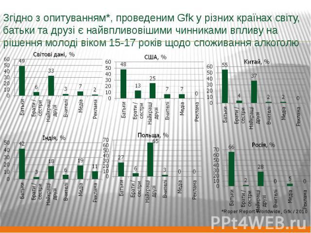 Згідно з опитуванням*, проведеним Gfk у різних країнах світу, батьки та друзі є найвпливовішими чинниками впливу на рішення молоді віком 15-17 років щодо споживання алкоголю