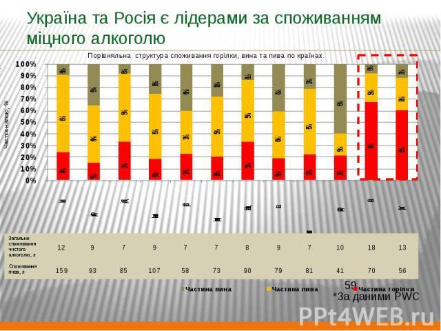 Україна та Росія є лідерами за споживанням міцного алкоголю
