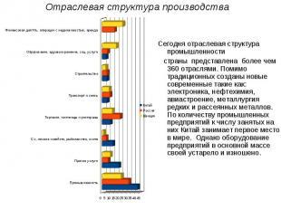 Отраслевая структура производстваСегодня отраслевая структура промышленности стр