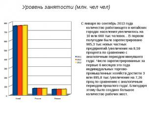 Уровень занятости (млн. чел чел)С января по сентябрь 2013 года количество работа