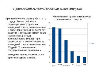Продолжительность оплачиваемого отпуска При накопленном стаже работы от 1 года д
