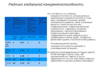 Рейтинг глобальной конкурентоспособностиGCI составлен из 12 слагаемых конкуренто