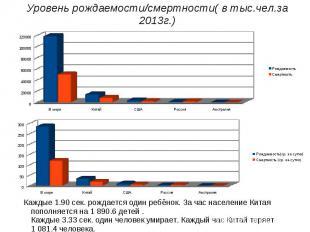 Уровень рождаемости/смертности( в тыс.чел.за 2013г.)