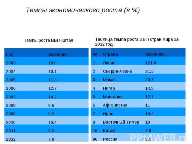Темпы экономического роста (в %)
