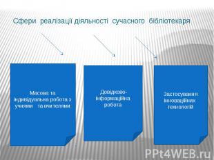 Сфери реалізації діяльності сучасного бібліотекаря