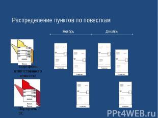 Распределение пунктов по повесткам