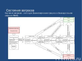 Состояния вопросовСостояния вопросов – это стадии Законотворческого процесса в З