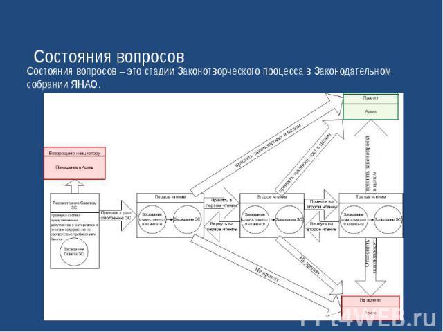 Состояния вопросовСостояния вопросов – это стадии Законотворческого процесса в Законодательном собрании ЯНАО.