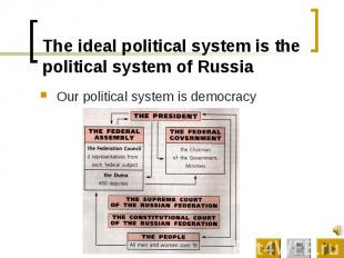 The ideal political system is the political system of Russia Our political syste