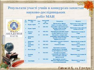 Результати участі учнів в конкурсах-захистах науково-дослідницькихробіт МАН