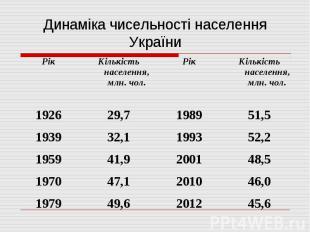 Динаміка чисельності населення України