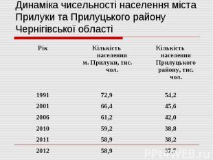 Динаміка чисельності населення міста Прилуки та Прилуцького району Чернігівської