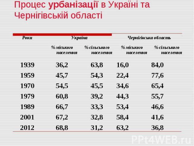 Процес урбанізації в Україні та Чернігівській області