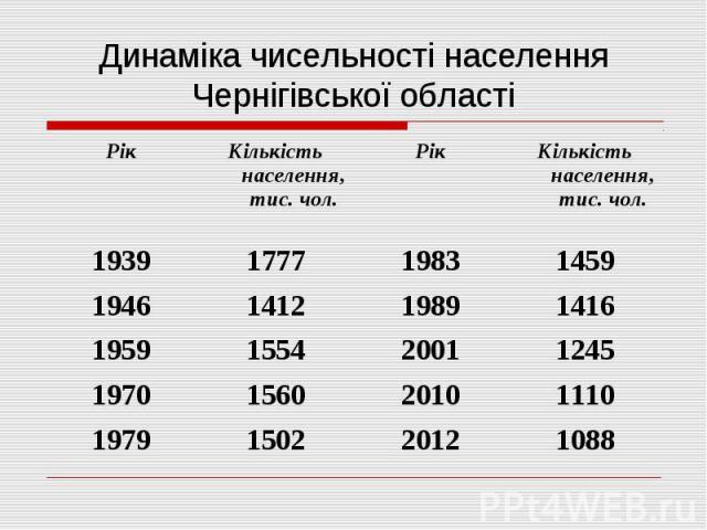 Динаміка чисельності населення Чернігівської області