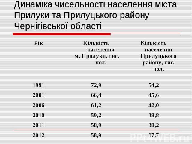 Динаміка чисельності населення міста Прилуки та Прилуцького району Чернігівської області
