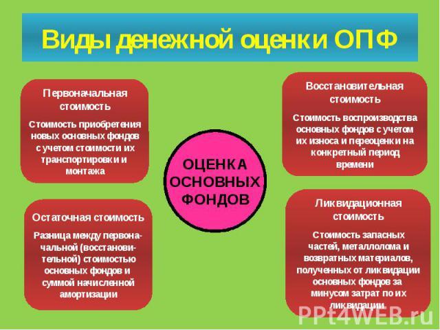 Виды денежной оценки ОПФ