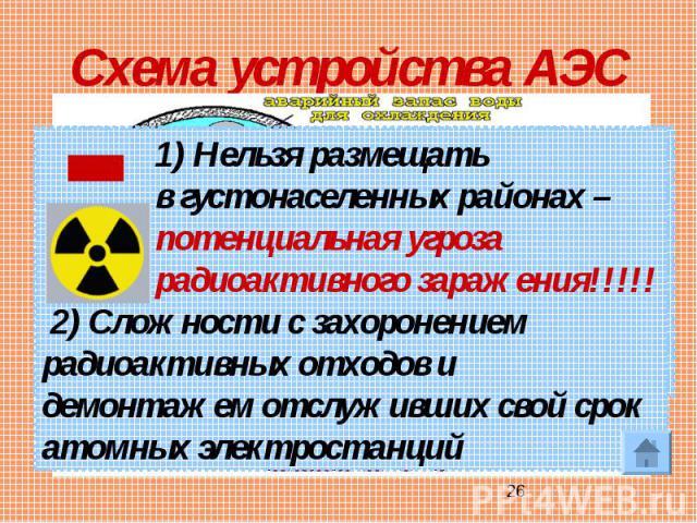 Схема устройства АЭС 1) Нельзя размещать в густонаселенных районах – потенциальная угроза радиоактивного заражения!!!!! 2) Сложности с захоронением радиоактивных отходов и демонтажем отслуживших свой срок атомных электростанций