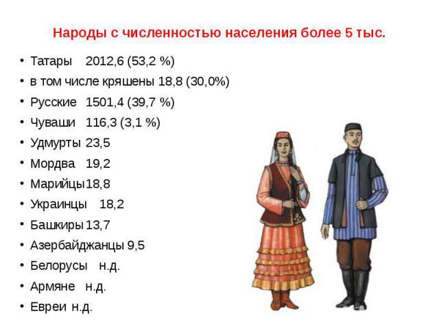 Народы с численностью населения более 5 тыс. Татары 2012,6 (53,2 %) в том числе кряшены 18,8 (30,0%)Русские1501,4 (39,7 %)Чуваши