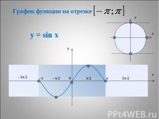 График функции на отрезке у = sin x