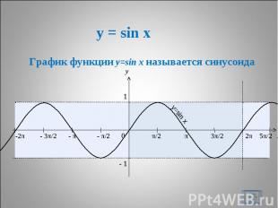 y = sin x График функции y=sin x называется синусоида