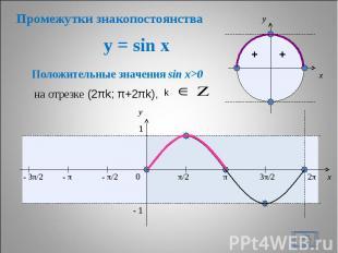 Промежутки знакопостоянства y = sin x Положительные значения sin x>0 на отрезке