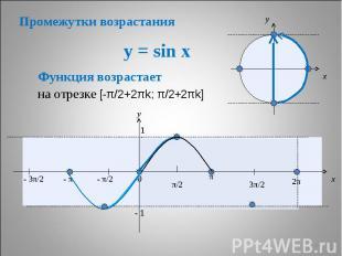Промежутки возрастания y = sin x Функция возрастает на отрезке [-π/2+2πk; π/2+2π