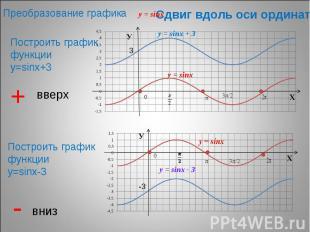 Преобразование графика Сдвиг вдоль оси ординат Построить график функции у=sinх+3