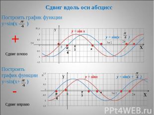 Сдвиг вдоль оси абсцисс Построить график функции у=sin(х - ) Построить график фу