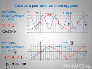 Сжатие и растяжение к оси ординат Построить график функции у = sin2х K > 1 Постр