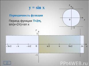 y = sin x Периодичность функции Период функции Т=2π,sin(x+2π)=sin x