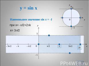 y = sin x Наименьшее значение sin x = -1 при х= -π/2+2πk