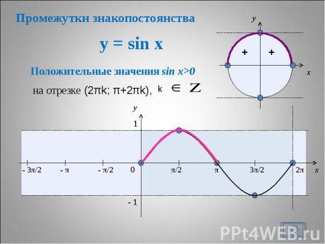 Промежутки знакопостоянства y = sin x Положительные значения sin x>0 на отрезке (2πk; π+2πk),