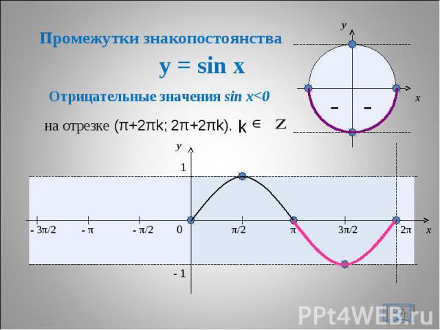 Промежутки знакопостоянства y = sin x Отрицательные значения sin x