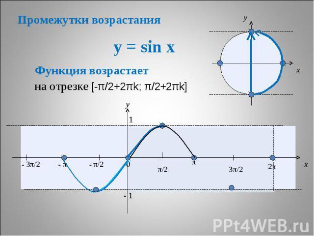 Промежутки возрастания y = sin x Функция возрастает на отрезке [-π/2+2πk; π/2+2πk]