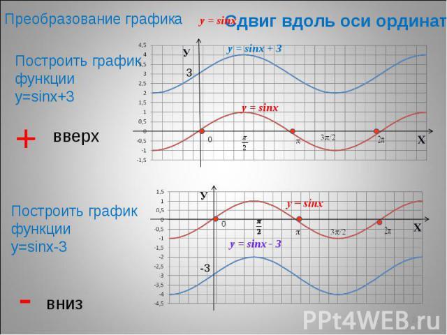 Преобразование графика Сдвиг вдоль оси ординат Построить график функции у=sinх+3 Построить график функции у=sinх-3