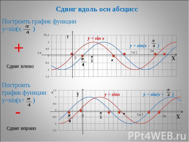 Сдвиг вдоль оси абсцисс Построить график функции у=sin(х - ) Построить график функции у=sin(х+ )