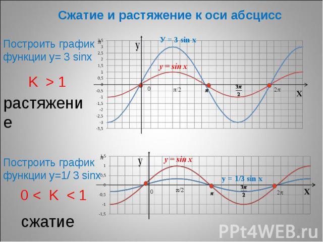 Сжатие и растяжение к оси абсцисс Построить график функции у= 3 sinх растяжение Построить график функции у=1/ 3 sinх 0 < K < 1