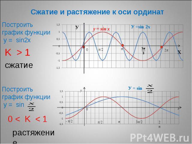Сжатие и растяжение к оси ординат Построить график функции у = sin2х K > 1 Построить график функции у = sin 0 < K < 1