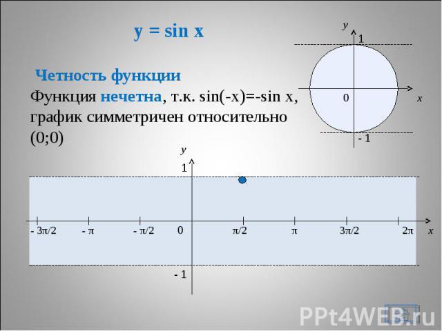 y = sin x Четность функции Функция нечетна, т.к. sin(-x)=-sin x,график симметричен относительно (0;0)