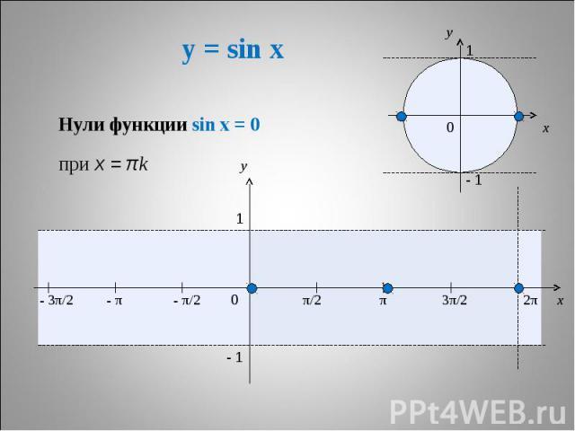 y = sin x Нули функции sin x = 0 при x = πk