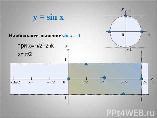 y = sin x Наибольшее значение sin x = 1 при х= π/2+2πk